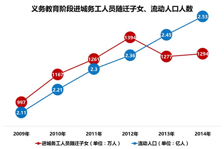 义务教育阶段进城务工人员随迁子女、流动人口人数(来自《中国流动儿童教育现状——2015》)