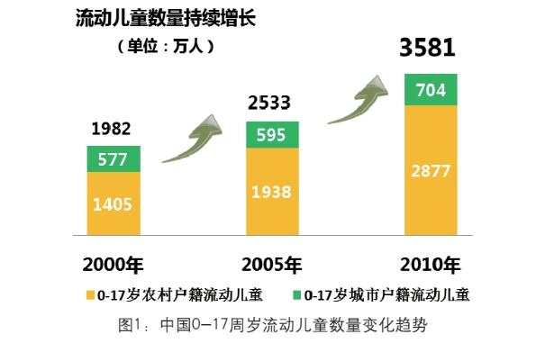 2014数据报告 流动儿童数量