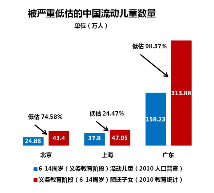 被严重低估的中国流动儿童数量